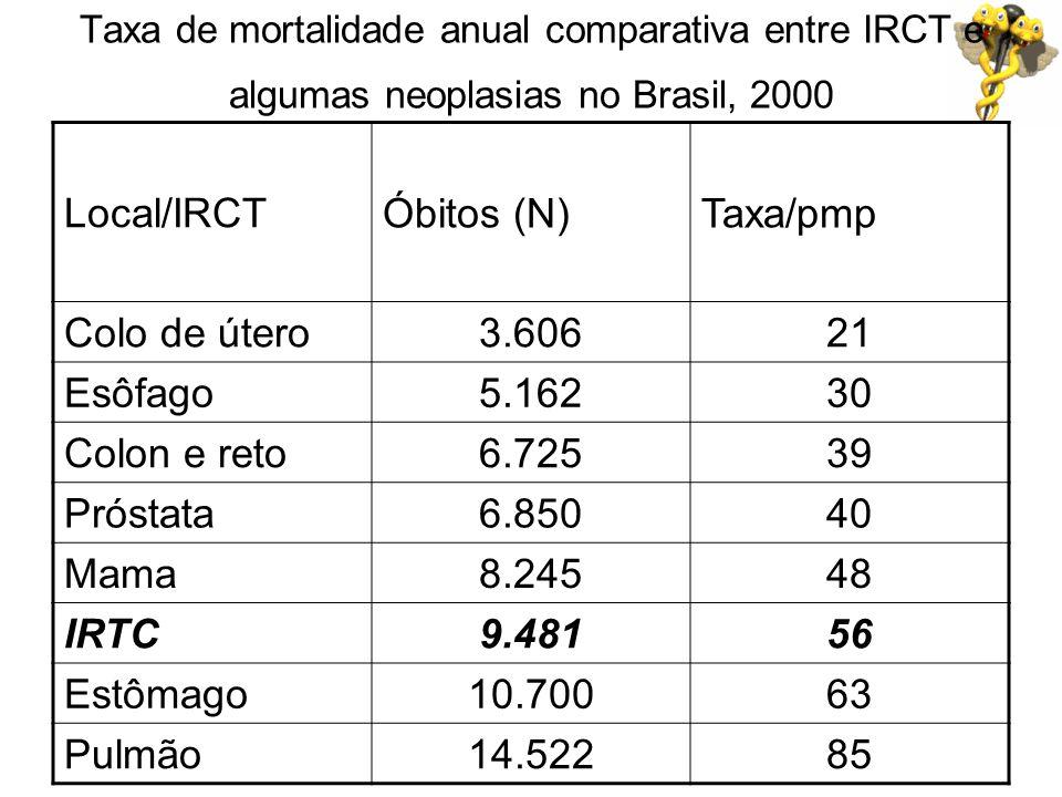 Local/IRCT Óbitos (N) Taxa/pmp Colo de útero 3.606 21 Esôfago 5.162 30