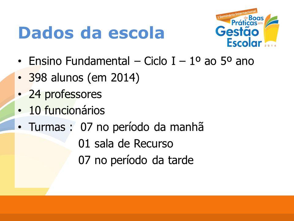 Dados da escola Ensino Fundamental – Ciclo I – 1º ao 5º ano