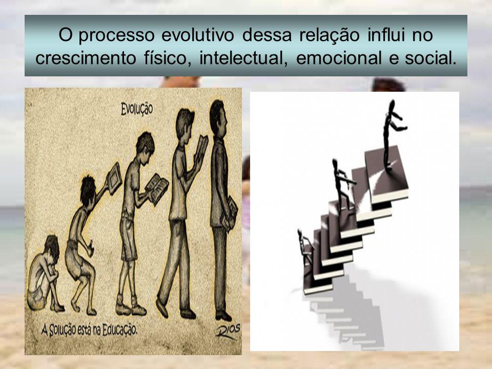 O processo evolutivo dessa relação influi no crescimento físico, intelectual, emocional e social.