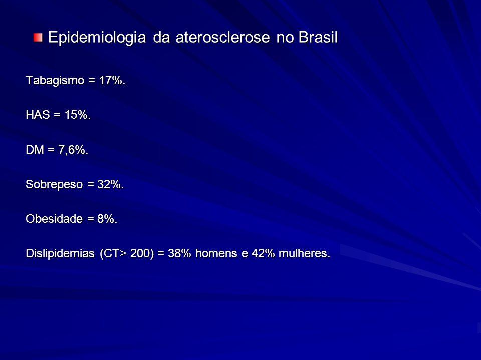 Epidemiologia da aterosclerose no Brasil
