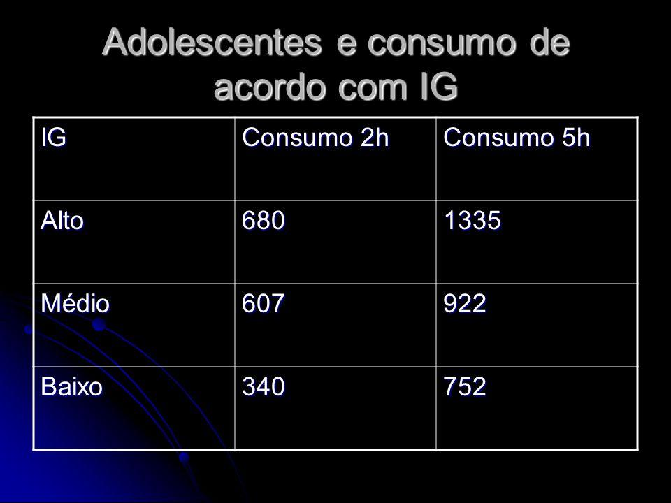 Adolescentes e consumo de acordo com IG