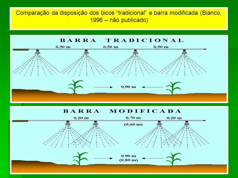 Comparação da disposição dos bicos tradicional e barra modificada (Bianco, 1996 – não publicado)