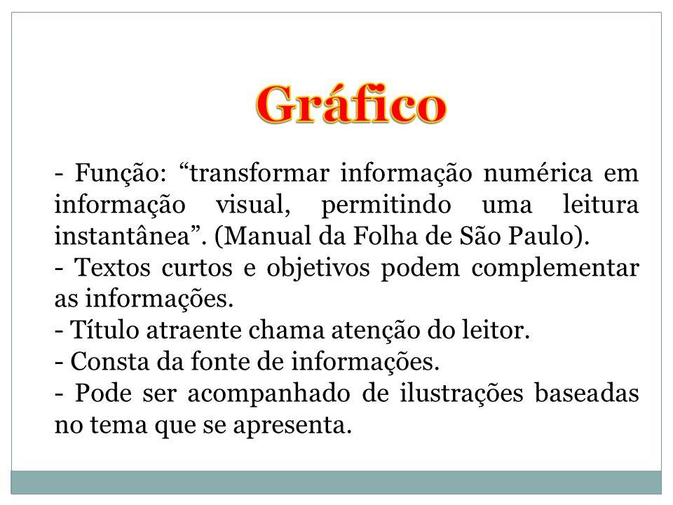 Gráfico - Função: transformar informação numérica em informação visual, permitindo uma leitura instantânea . (Manual da Folha de São Paulo).