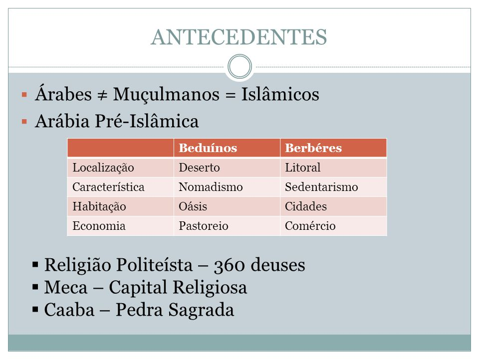 ANTECEDENTES Árabes ≠ Muçulmanos = Islâmicos Arábia Pré-Islâmica