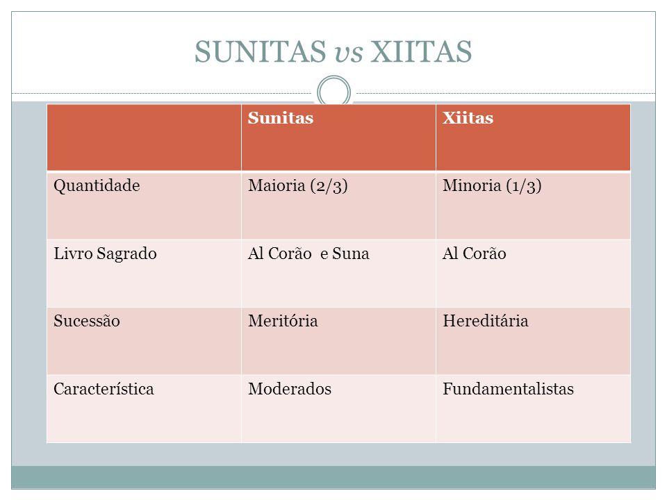 SUNITAS vs XIITAS Sunitas Xiitas Quantidade Maioria (2/3)