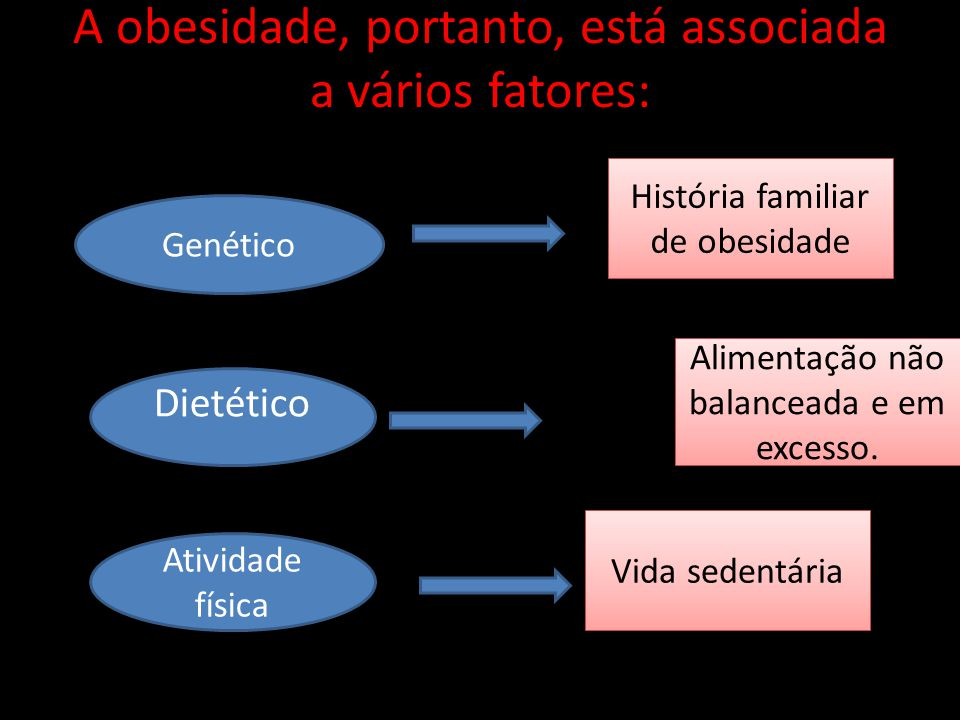 A obesidade, portanto, está associada a vários fatores: