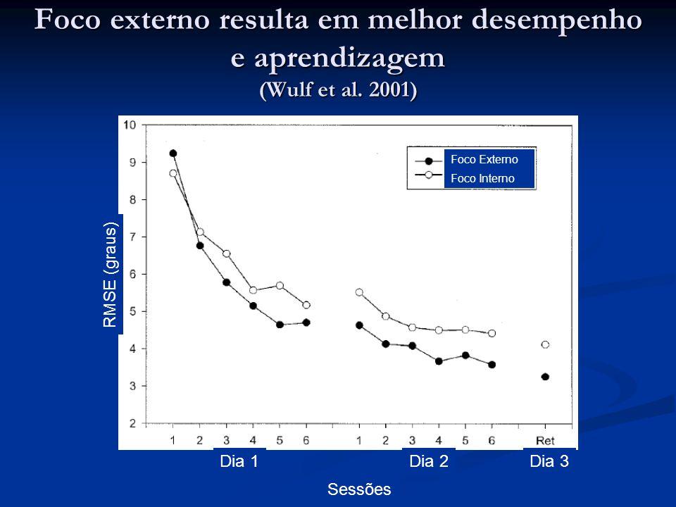 Foco externo resulta em melhor desempenho e aprendizagem (Wulf et al