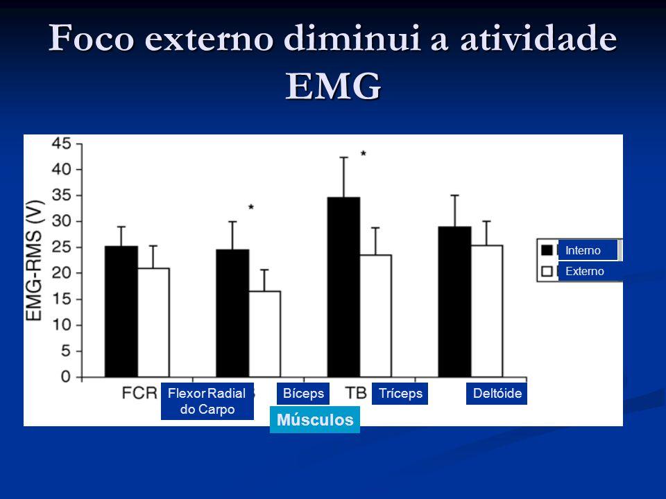 Foco externo diminui a atividade EMG