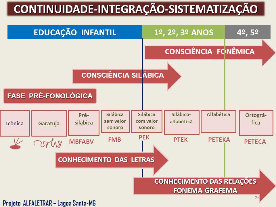 CONTINUIDADE-INTEGRAÇÃO-SISTEMATIZAÇÃO CONHECIMENTO DAS RELAÇÕES