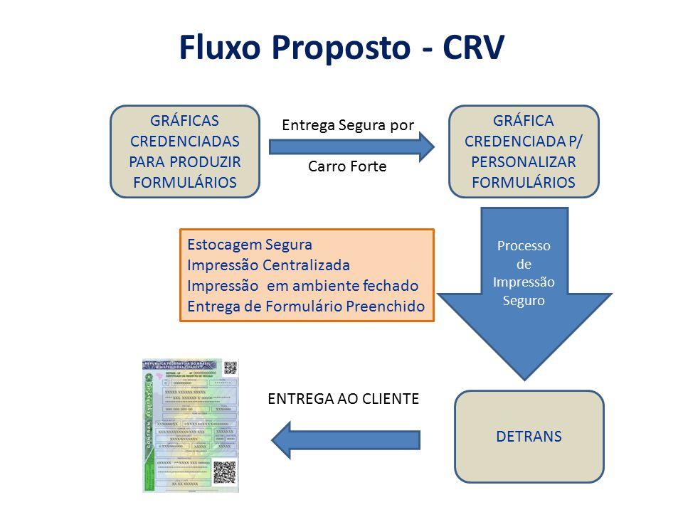 Fluxo Proposto - CRV GRÁFICAS CREDENCIADAS PARA PRODUZIR FORMULÁRIOS