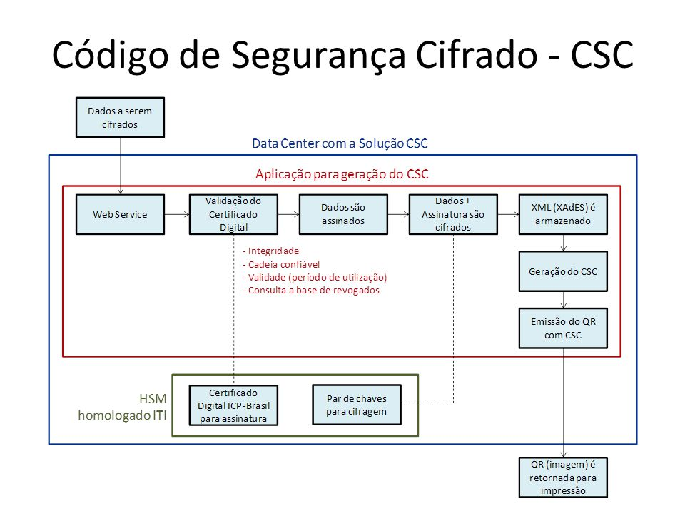 Código de Segurança Cifrado - CSC