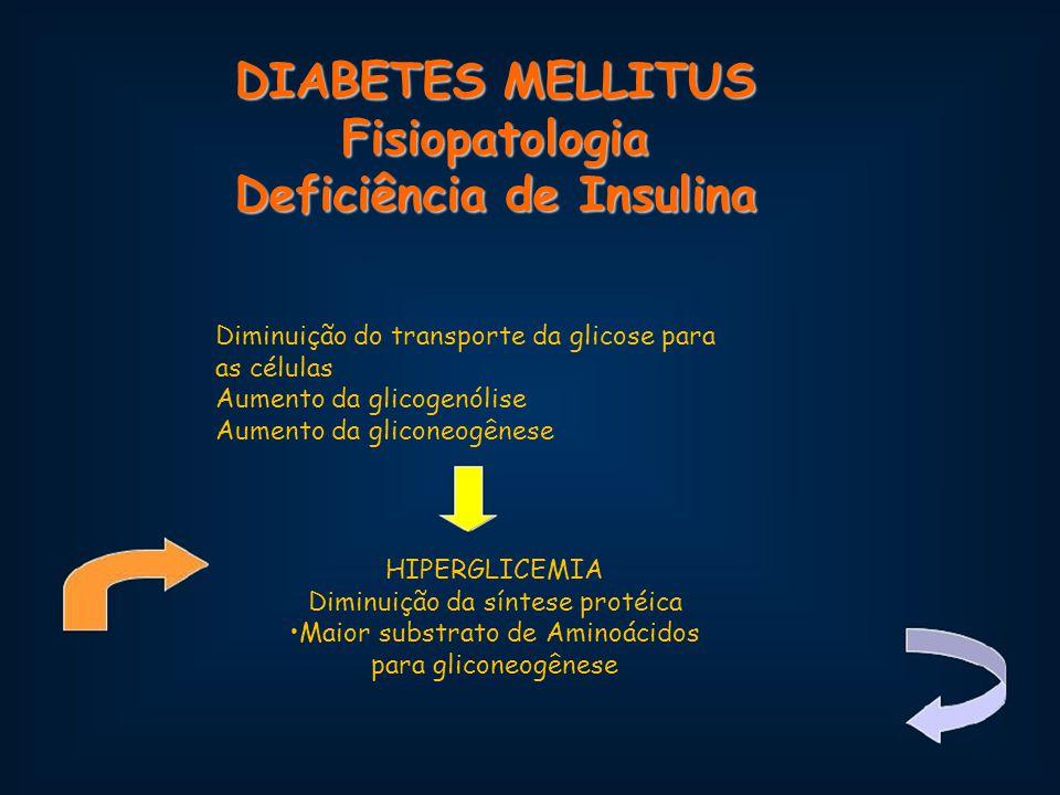 DIABETES MELLITUS Fisiopatologia Deficiência de Insulina