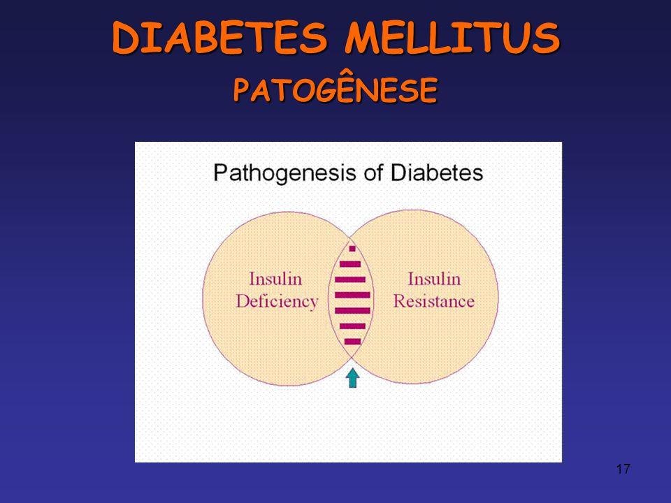 DIABETES MELLITUS PATOGÊNESE