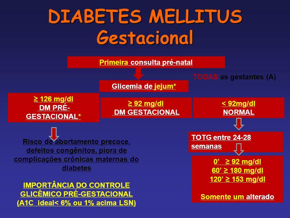 DIABETES MELLITUS Gestacional