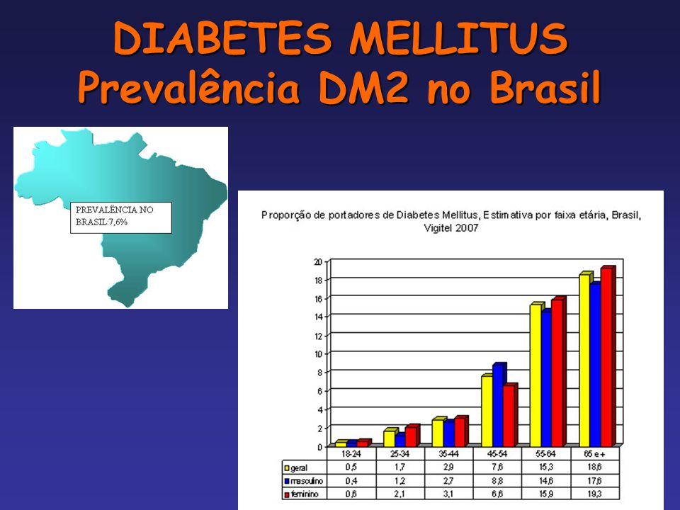 DIABETES MELLITUS Prevalência DM2 no Brasil