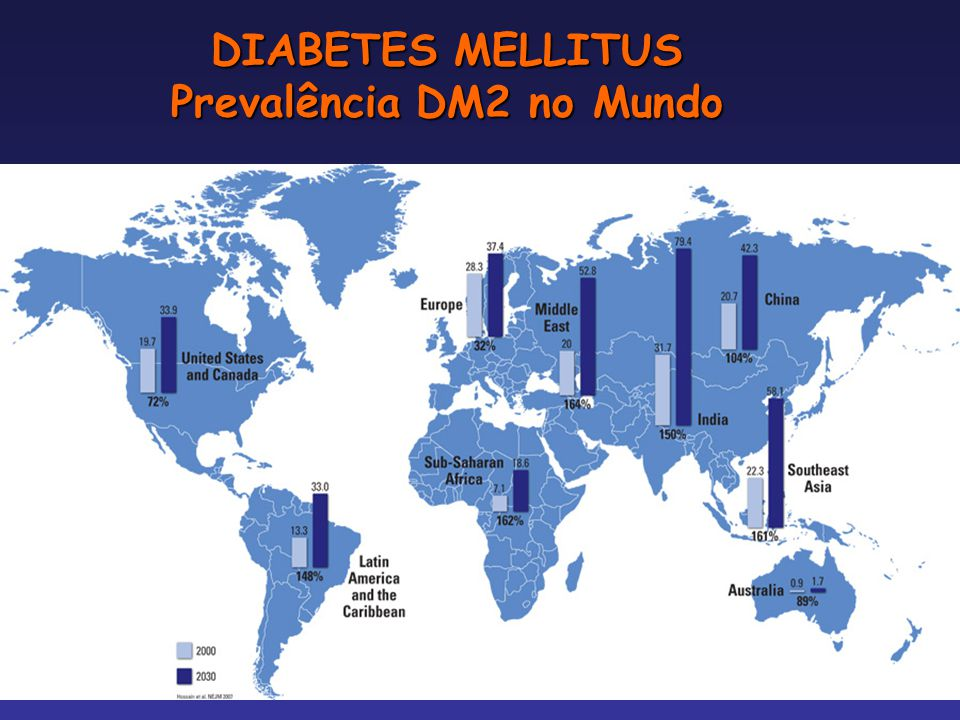 DIABETES MELLITUS Prevalência DM2 no Mundo