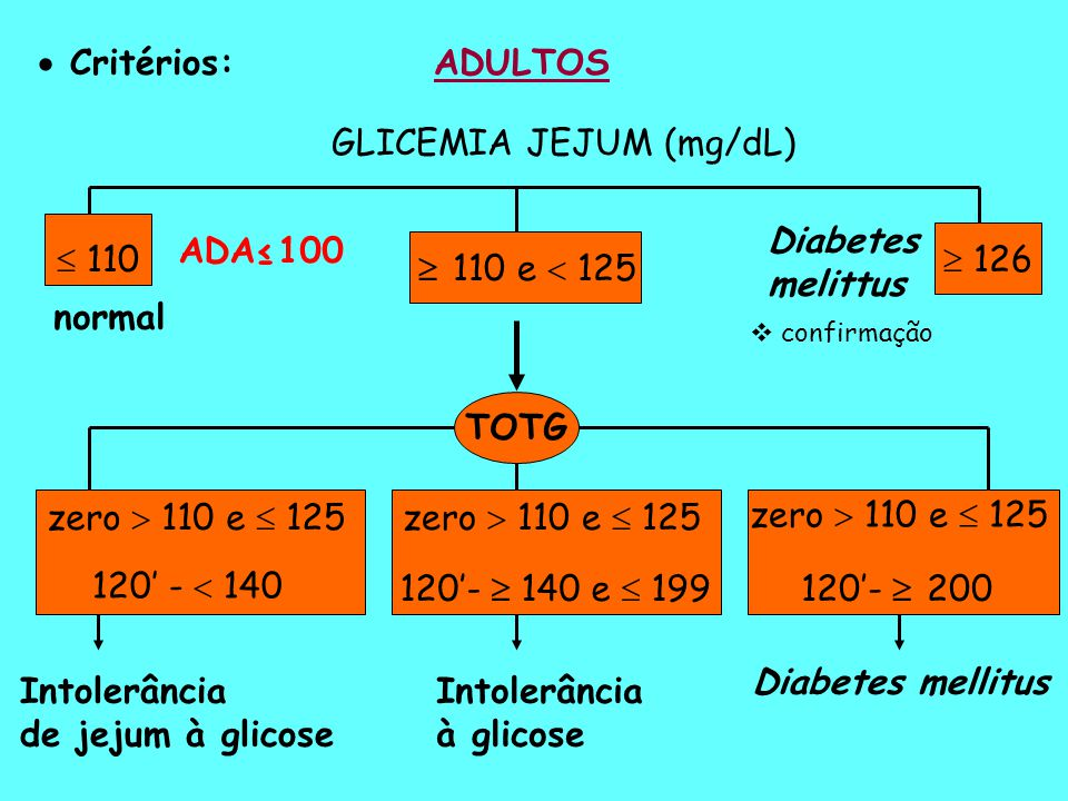 GLICEMIA JEJUM (mg/dL)