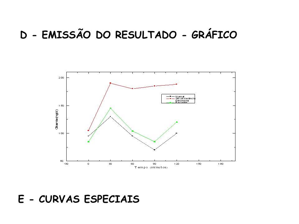 D - EMISSÃO DO RESULTADO - GRÁFICO