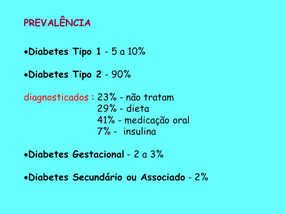 PREVALÊNCIA Diabetes Tipo 1 - 5 a 10% Diabetes Tipo 2 - 90% diagnosticados : 23% - não tratam. 29% - dieta.