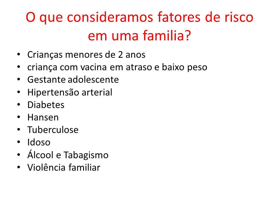 O que consideramos fatores de risco em uma familia