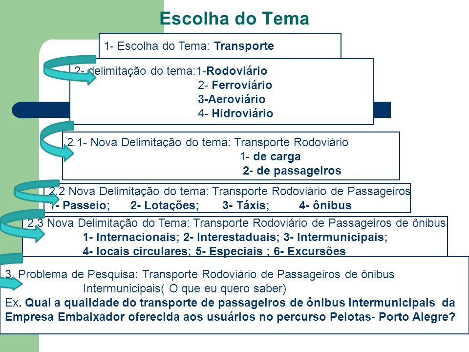 Escolha do Tema 1- Escolha do Tema: Transporte