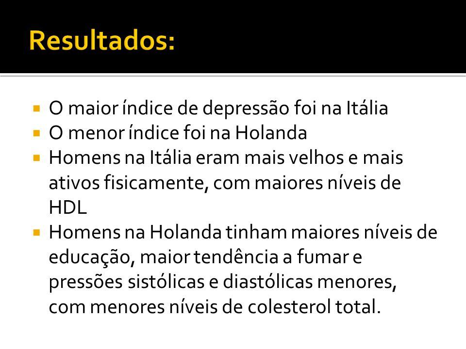 Resultados: O maior índice de depressão foi na Itália
