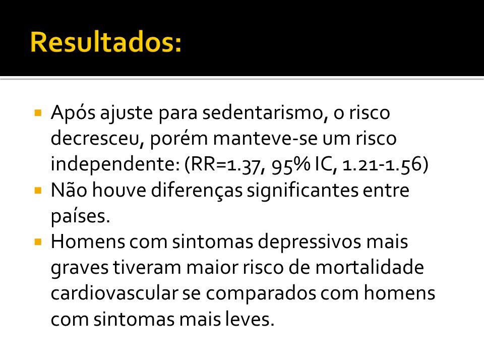 Resultados: Após ajuste para sedentarismo, o risco decresceu, porém manteve-se um risco independente: (RR=1.37, 95% IC, 1.21-1.56)