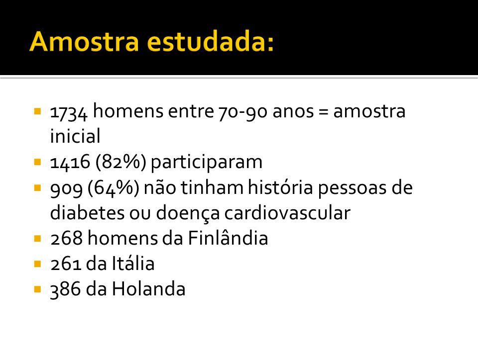 Amostra estudada: 1734 homens entre 70-90 anos = amostra inicial