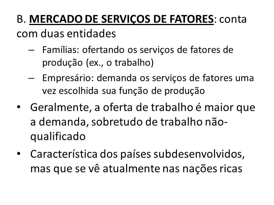 B. MERCADO DE SERVIÇOS DE FATORES: conta com duas entidades