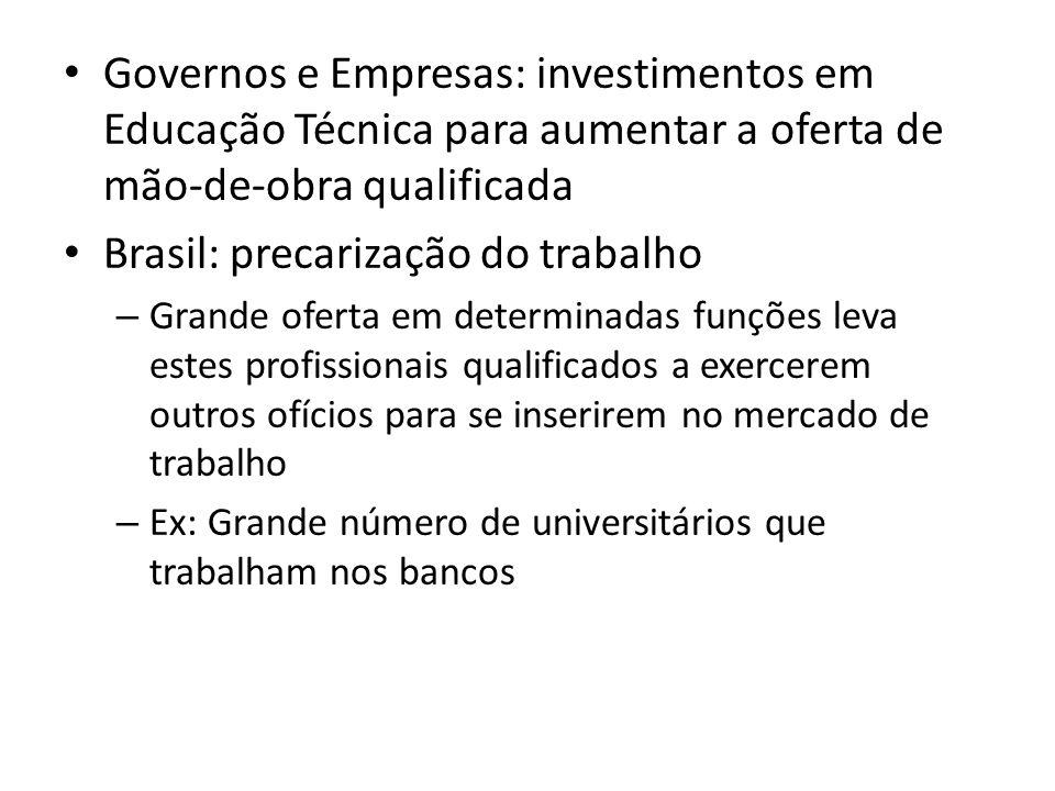 Brasil: precarização do trabalho