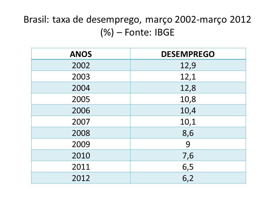 Brasil: taxa de desemprego, março 2002-março 2012 (%) – Fonte: IBGE