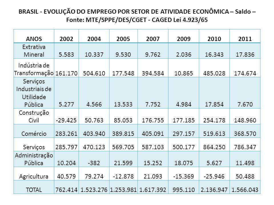 BRASIL - EVOLUÇÃO DO EMPREGO POR SETOR DE ATIVIDADE ECONÔMICA – Saldo – Fonte: MTE/SPPE/DES/CGET - CAGED Lei 4.923/65