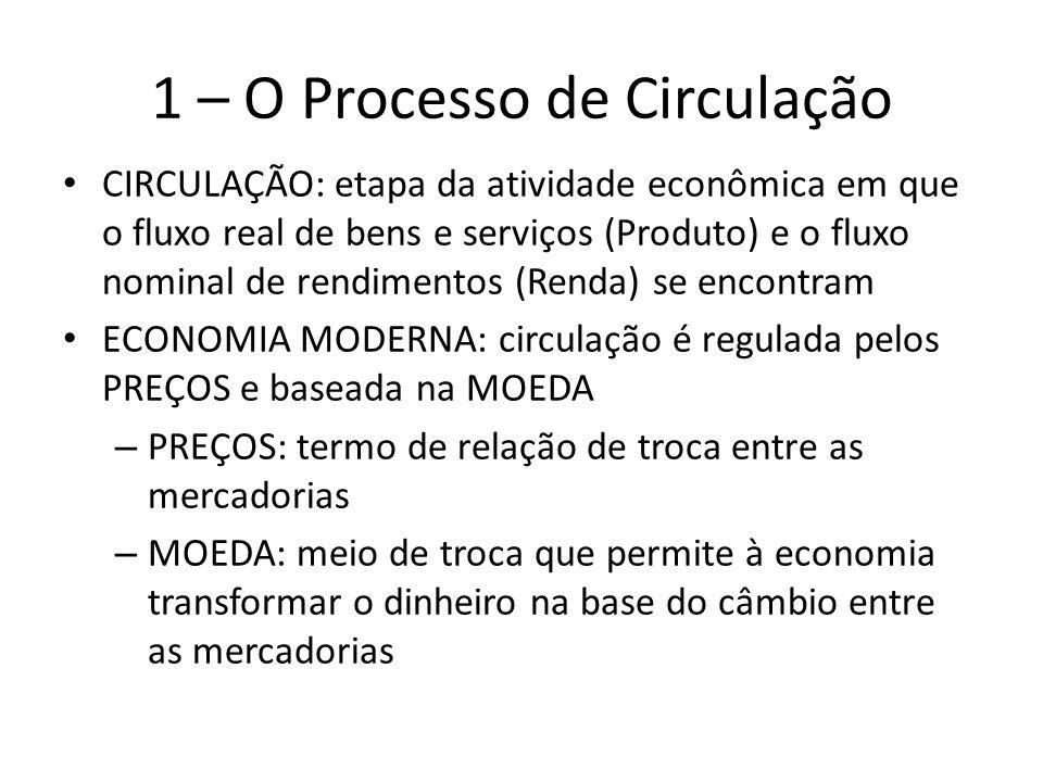 1 – O Processo de Circulação