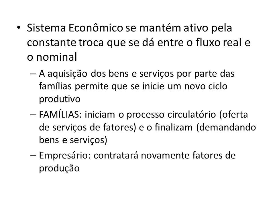 Sistema Econômico se mantém ativo pela constante troca que se dá entre o fluxo real e o nominal