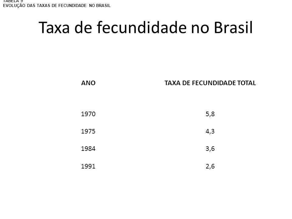 Taxa de fecundidade no Brasil