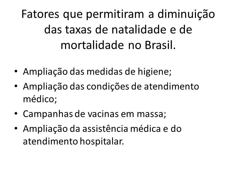 Fatores que permitiram a diminuição das taxas de natalidade e de mortalidade no Brasil.