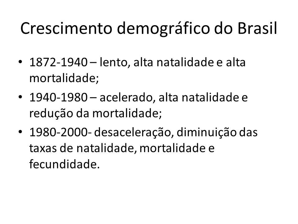 Crescimento demográfico do Brasil