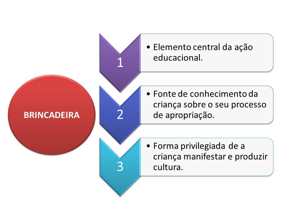 BRINCADEIRA 1 Elemento central da ação educacional. 2