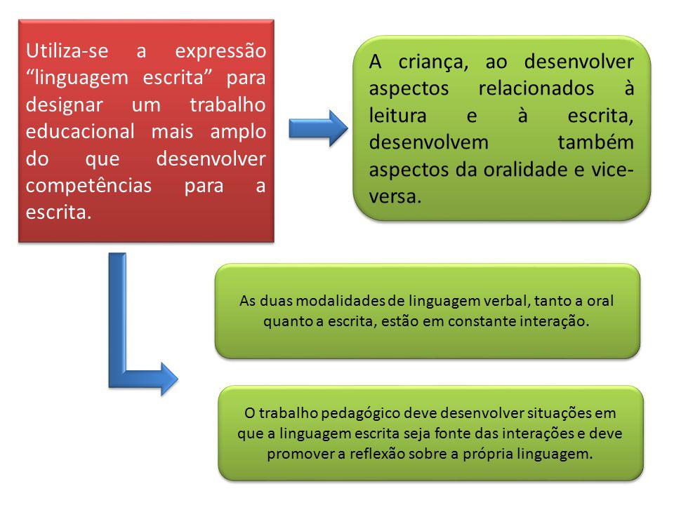 Utiliza-se a expressão linguagem escrita para designar um trabalho educacional mais amplo do que desenvolver competências para a escrita.