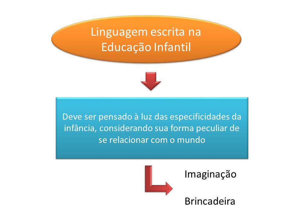 Linguagem escrita na Educação Infantil