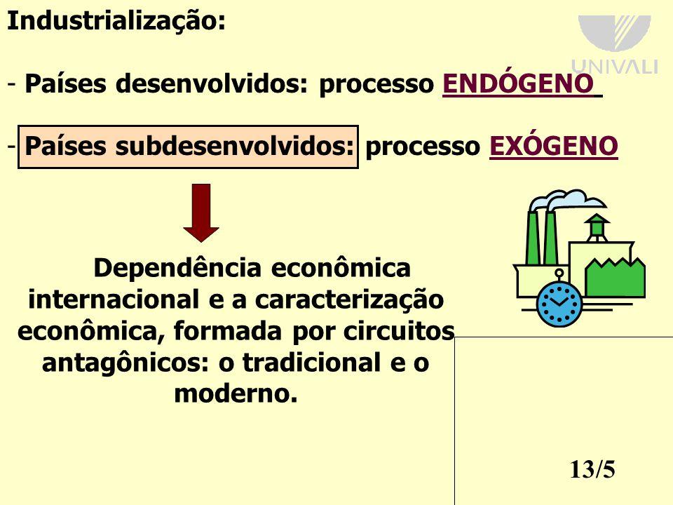 Industrialização: Países desenvolvidos: processo ENDÓGENO. Países subdesenvolvidos: processo EXÓGENO.