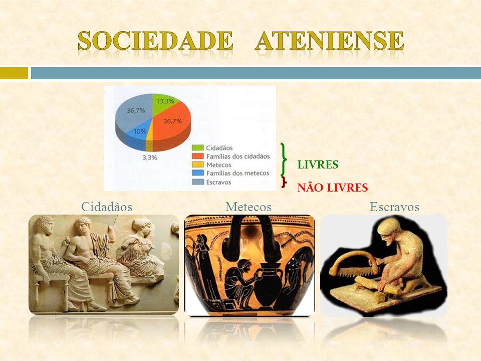 Sociedade Ateniense LIVRES NÃO LIVRES Cidadãos Metecos Escravos