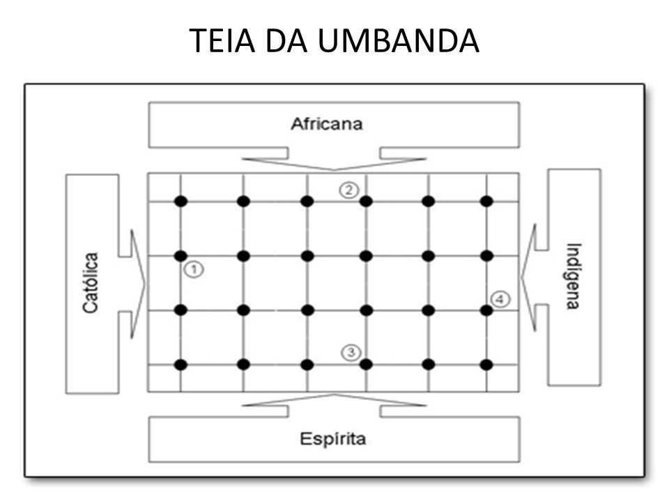 TEIA DA UMBANDA