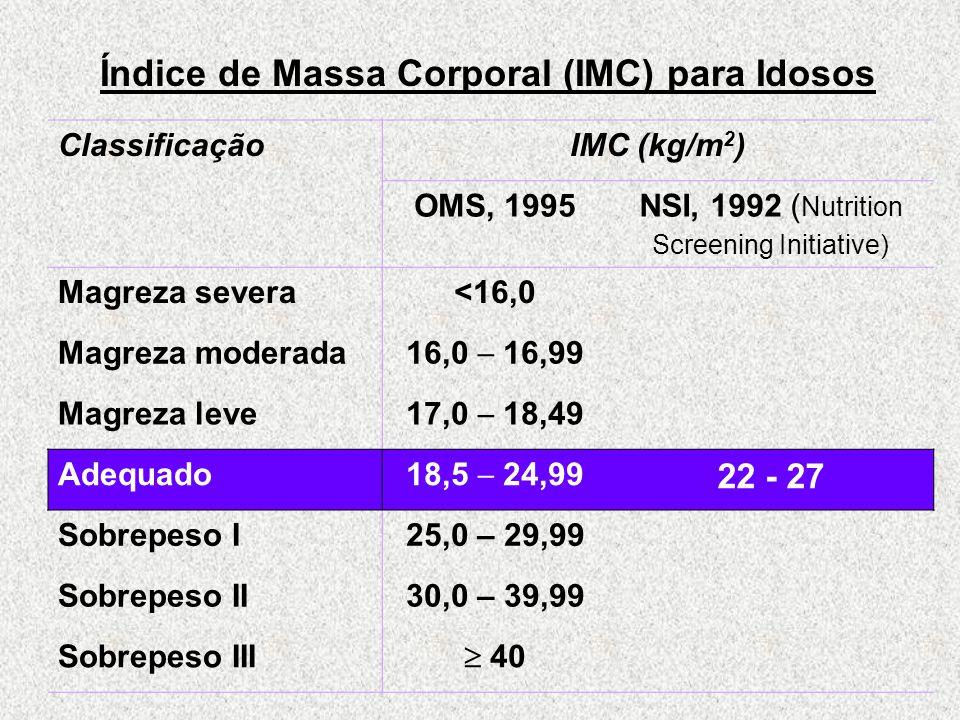 Índice de Massa Corporal (IMC) para Idosos