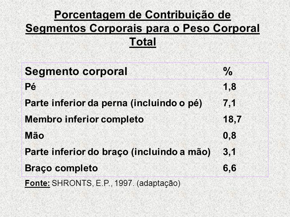 Porcentagem de Contribuição de Segmentos Corporais para o Peso Corporal Total