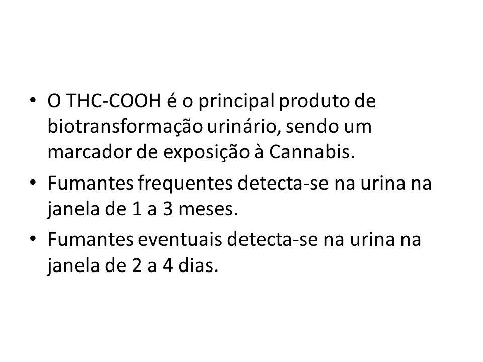 O THC-COOH é o principal produto de biotransformação urinário, sendo um marcador de exposição à Cannabis.
