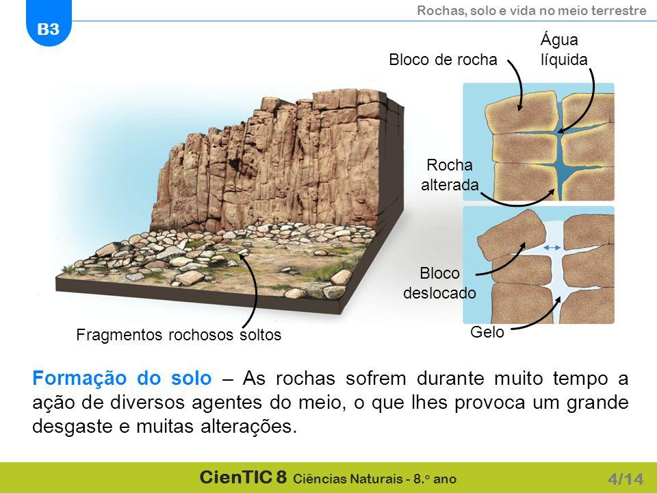 Água líquida Bloco de rocha. Rocha. alterada. Bloco deslocado. Fragmentos rochosos soltos. Gelo.