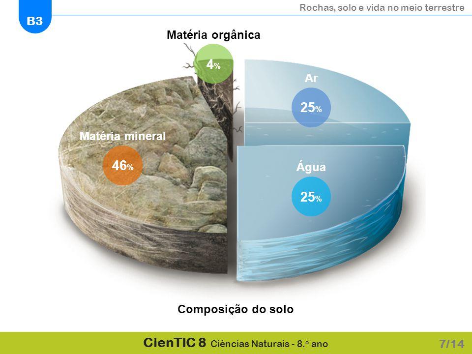 4% 25% 46% 25% Matéria orgânica Ar Matéria mineral Água