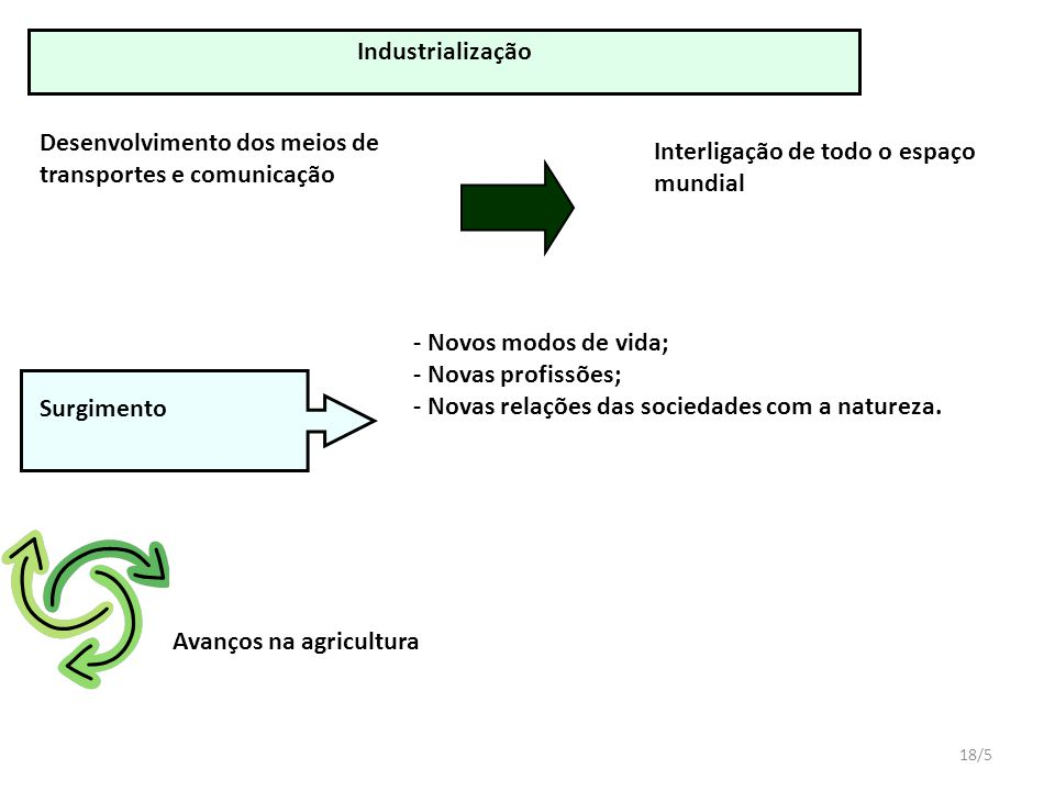 Industrialização Desenvolvimento dos meios de transportes e comunicação. Interligação de todo o espaço mundial.