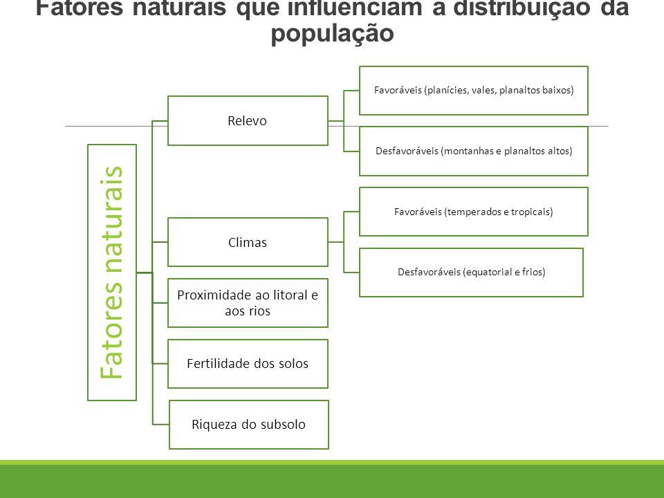 Fatores naturais que influenciam a distribuição da população